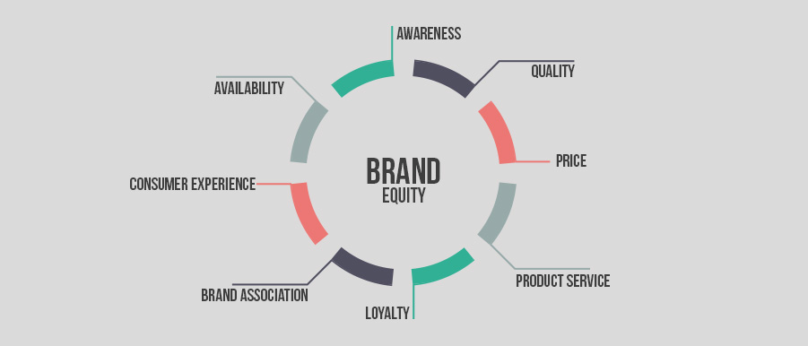 How to Measure Brand Awareness and Prove ROI - TrackMaven